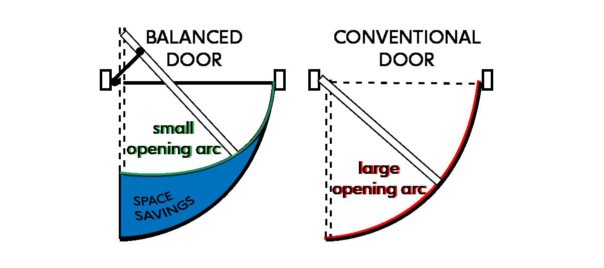Balanced Door Swing